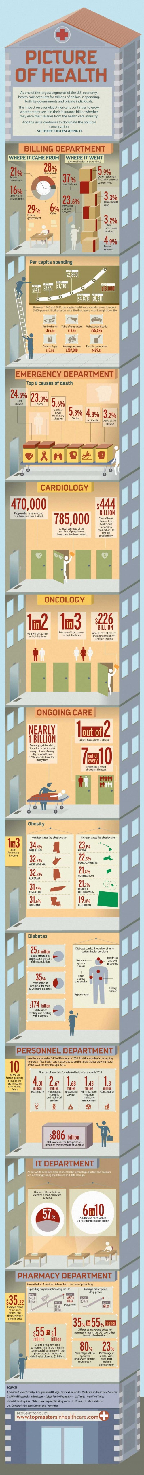 The Skyrocketing Cost of Healthcare infographics