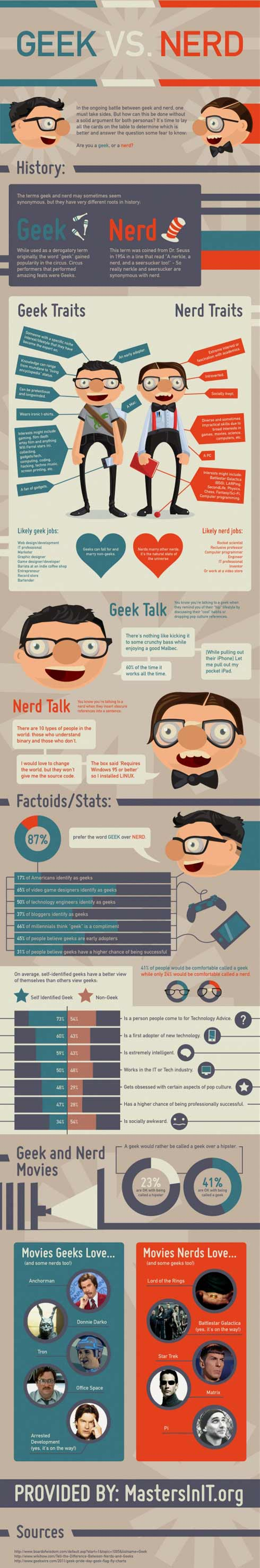 Geeks vs. Nerds